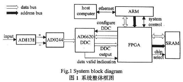 在信号的输入端配合了ad8138低失真单端转差分adc驱动芯片.
