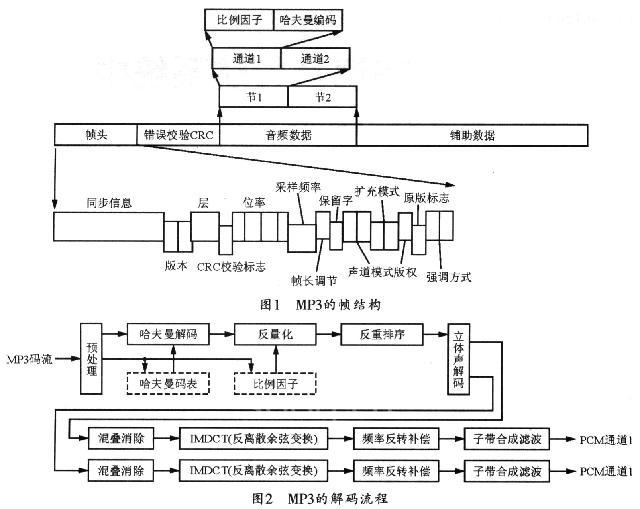 图1所示是mp3的帧结构示意图.
