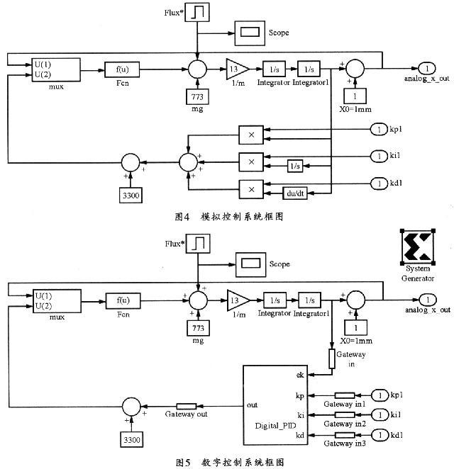 0 引言   磁浮轴承(Magnetic Bearing)是以磁性力完全非接触式支持旋转体的轴承,其广义上的定义是可支持直线运动物体的轴承及局部有机械性接触的轴承。其作用原理是借磁场感应产生的磁浮力来抵抗重力场及转轴运动时产生的作用力,将转轴悬浮起来,使得转子与轴承不互相接触。 1 磁轴承控制系统  磁轴承控制系统的研究一直是磁轴承技术研究的热点和难点,磁轴承控制系统一般包括无接触的位移传感器、功率放大器、控制器和电磁激励器(即电磁线圈和转轴)四部分。本文研究的立式磁悬浮轴承结构如图1所示。对于立式结