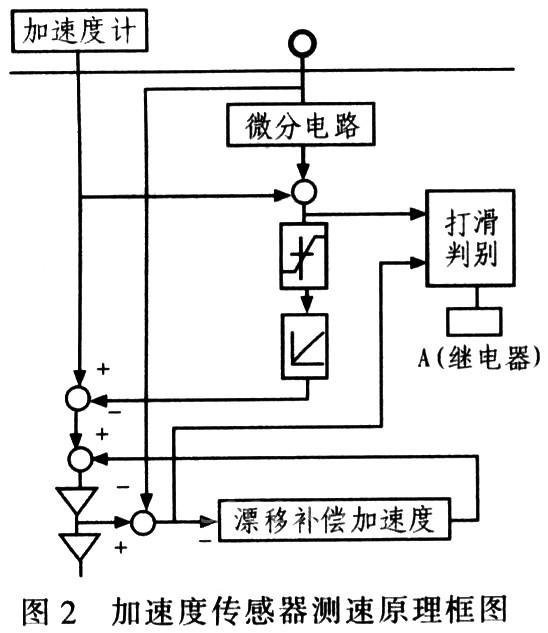 """轮轴脉冲转速传感器测速的基本工作原理:利用车轮的周长作为""""尺子"""""""