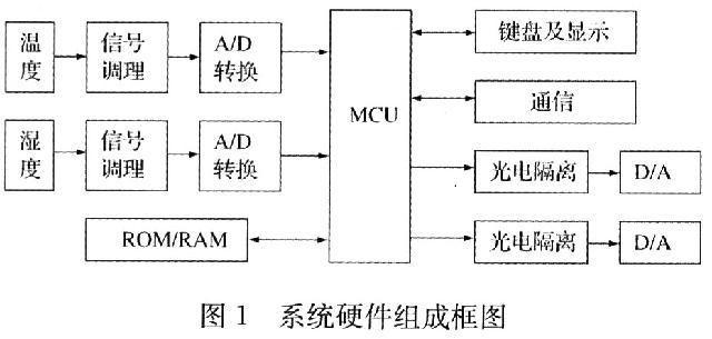 8位单片机控制的经济型温湿度监控仪研制