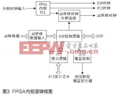 dsp计算结果到pci接口的传输以及数控增益放大器的增益控制.