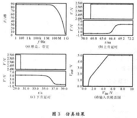 高性能cmos集成电压比较器设计