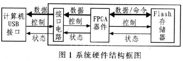 1 引言  针对航天测试系统的应用需求,提出一种基于FPGA的微型数字存储系统设计方案。该系统是在传统存储测试系统的基础上,利用可编程逻辑器件FPGA对传统存储测试系统进行单元电路的二次集成,使测试系统体积大幅减小,功耗急剧降低,从而提高系统的抗高过载性能,增加系统灵活性、通用性和可靠性。FPGA不仅完成控制存储及大部分的相关数字逻辑单元电路,而且使得整个存储系统更为简单,布线也更容易。另外,系统FPGA编程就是按照预定功能连接器件内的熔丝,从而使其完成特定逻辑功能的过程,一旦完成编程,FPGA就相当于一
