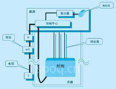 电梯控制系统由于接线