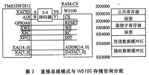 基于w5100的dsp快速网络接入解决方案
