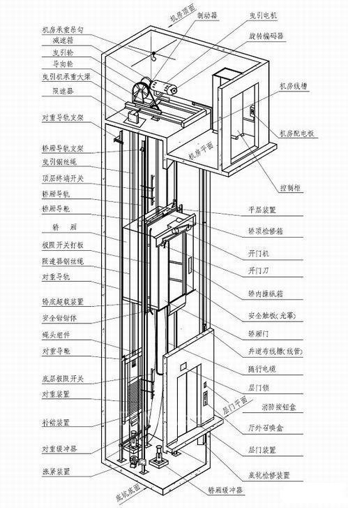 伺服驱动器结构