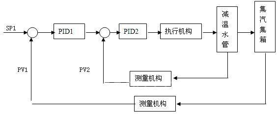 基于dcs的燃气热处理炉自动控制系统