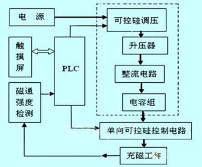 plc在充磁机控制系统的设计