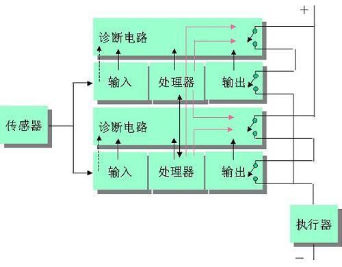 常用安全PLC 的结构和性能
