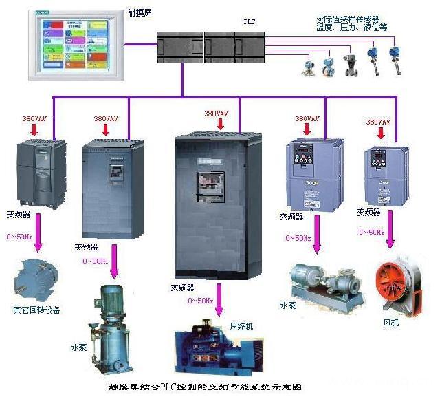 触摸屏与plc在闭环控制的变频节能系统中的应用