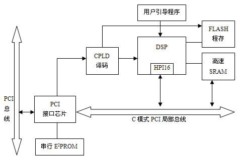 dsp系统板的硬件结构如图2所示