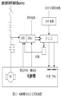 该控制系统采用DDC(直接数字 两级分布式控制方案,原理图见图