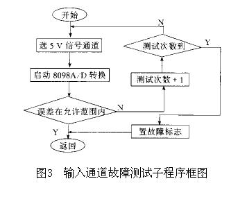 模拟输入信号的a/d通道是分时多路开关,采用多路开关(4052)来选择