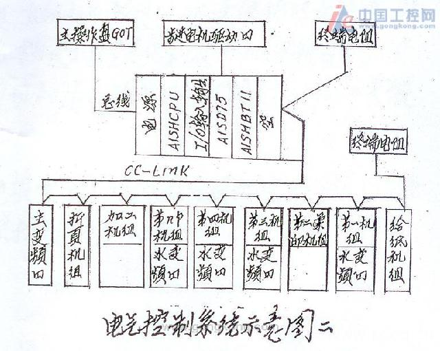 运动控制系统在表格印制机裁切中的应用