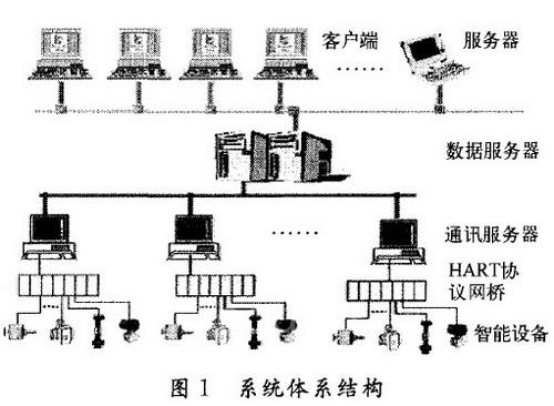 hart智能仪表在线监控系统的设计与实现