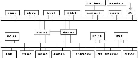 此变电站在线监测系统采用分层分布嵌入式总线结构,按照