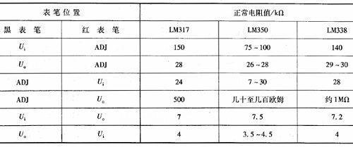 三端可调集成稳压器典型产品lm317,lm350,lm338各管脚间的电阻值,供