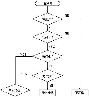 本系统结构图如下:-利用三菱PLC实现对印刷机的精确控制
