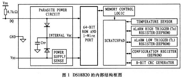 ds18b20的内部结构图