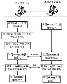 socket通信流程图图片