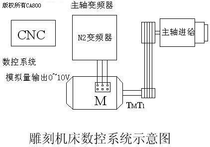 变频器n2在雕刻机床上的应用