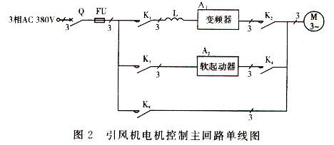 变频调速器在锅炉引风机控制系统中的应用