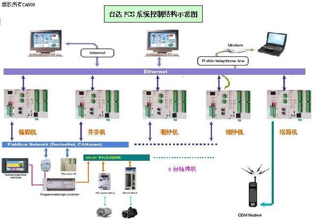 全分散的系统结构,开放的互联网络,多种传输媒介和拓扑结构,高度的