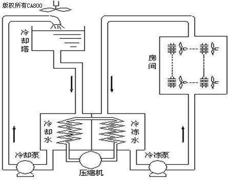 中央空调系统冷却水和冷冻水循环系统节能改造