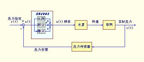 变频器pid控制原理简介 变频器是水泵电机的控制设备,能按照水压恒