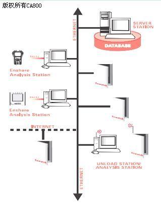 系统网络结构图