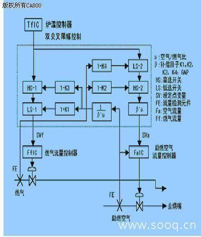dcs在中型加热炉燃烧控制系统中的应用-国际金属加工