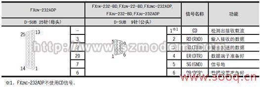 三菱fx系列plc通过modem远程维护fx2n