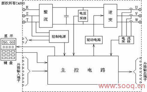 变频器内的控制电路框图