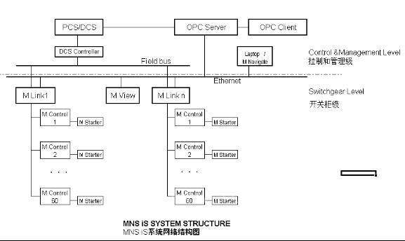 一种基于现场总线以及opc技术的新型智能化马达控制