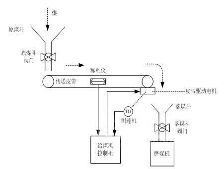 自动调整皮带的行进速度,   以调节给煤量,使输送入锅炉的燃煤与所需