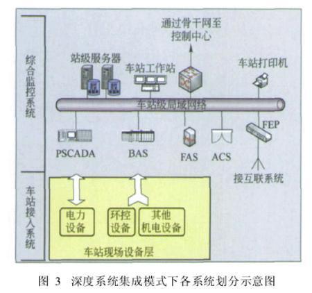 以上两种集成模式的综合监控系统各有特点且结构各异