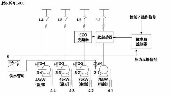 mm440变频器在造纸机传动控制系统的应用