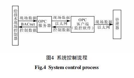 控制生活水泵的启停,并监测水泵的运行状态