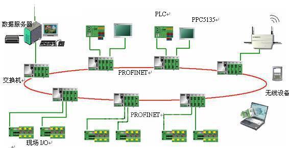 卷烟厂制丝线电控系统示意图; 标题:工业以太网profinet革新制丝线的