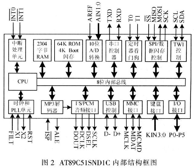 时钟电路与复位电路连接法与51系列单片机.