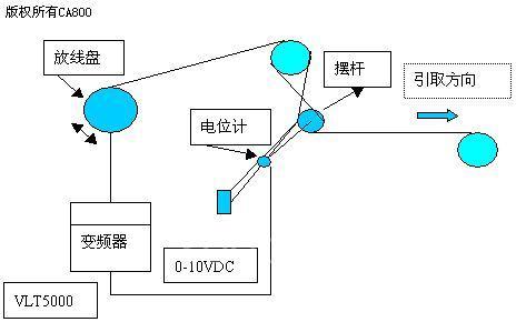 具体接线图如下: 变频器控制模式采用闭环过程控制方式,主给定来自