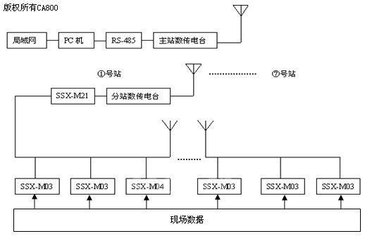 三极管9012驱动发光二极管起观测通讯状态作用,mc7805负责提供rs485