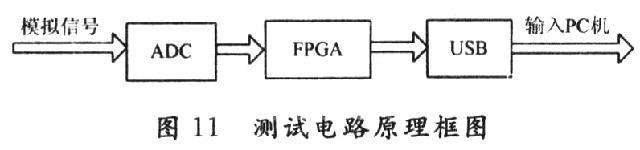 基于matlab和fpga的fir数字滤波器设计及实现