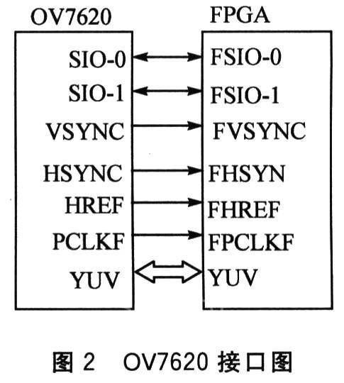 ov7620属于cmos彩色图像传感器.