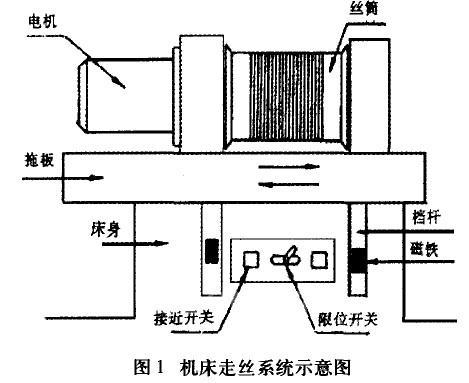 变频器在电火花线切割机床上的应用