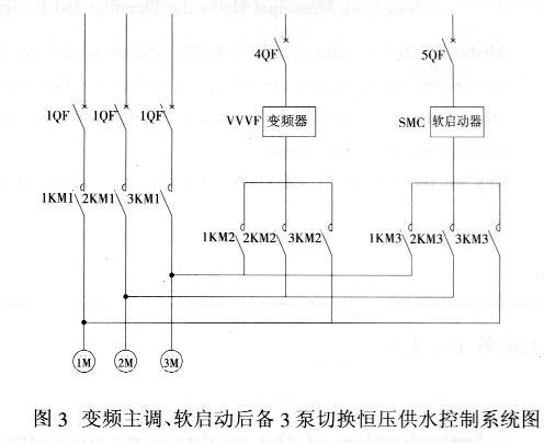 变频器主调,软启动器后备的恒压供水控制系统的应用