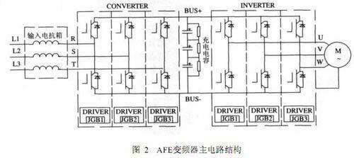 可控整流器是由3组skiip模块组成的三相全控桥,采用afe自换向技术.