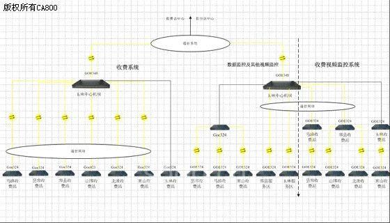 收费网络系统采用8台omate6000三层以太网交换机