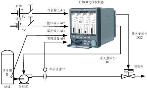 c3000控制器通过热电偶采集物料温度信号,并利用内置的温度密度